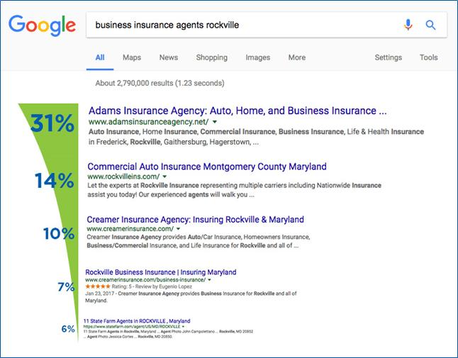 seo optimizacija kliki na spletne strani glede na uvrstitev na googlu