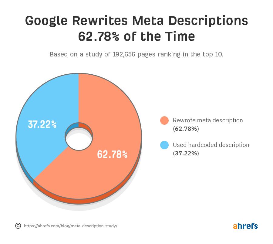 meta opis google