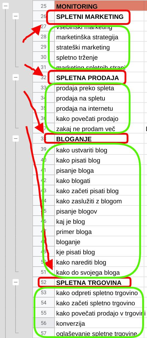 zasnova kategorij bloga