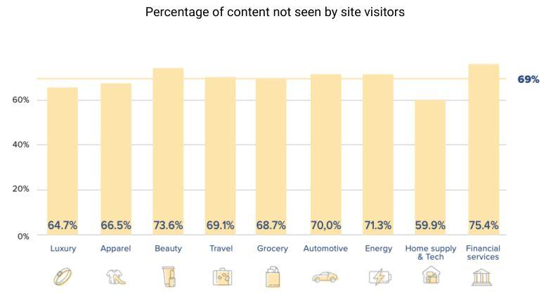 vidnost spletnih vsebin